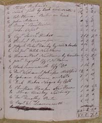 George Nichols' Estate Debts - 1790